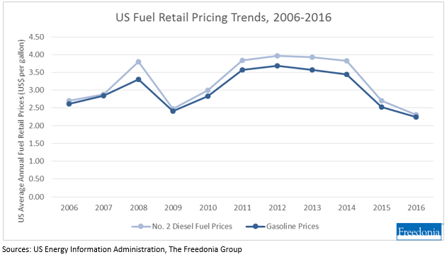 US Fuel Retail Pricing Trends, 2006-2016