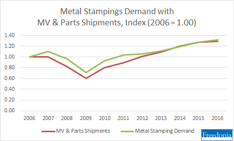 Metal stampings demand and motor vehicle and parts shipments, Index (2006 = 1.00)