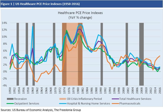 Will Healthcare Inflation Remain at Historically Low Rates?
